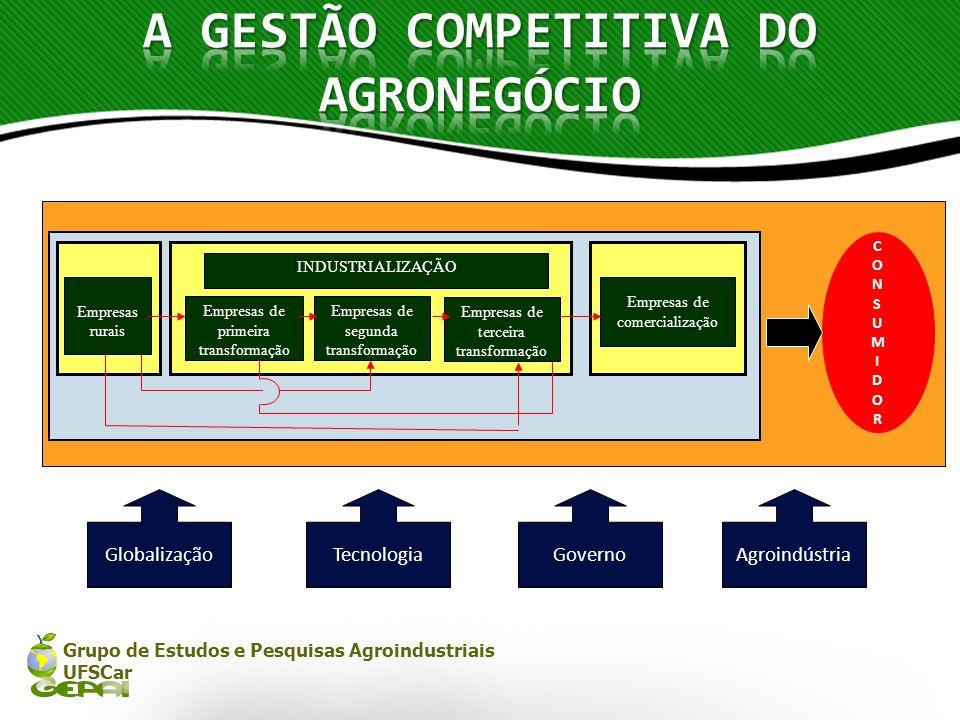 Grupo de Estudos e Pesquisas Agroindustriais UFSCar Empresas de primeira transformação Empresas de segunda transformação Empresas rurais Empresas de c