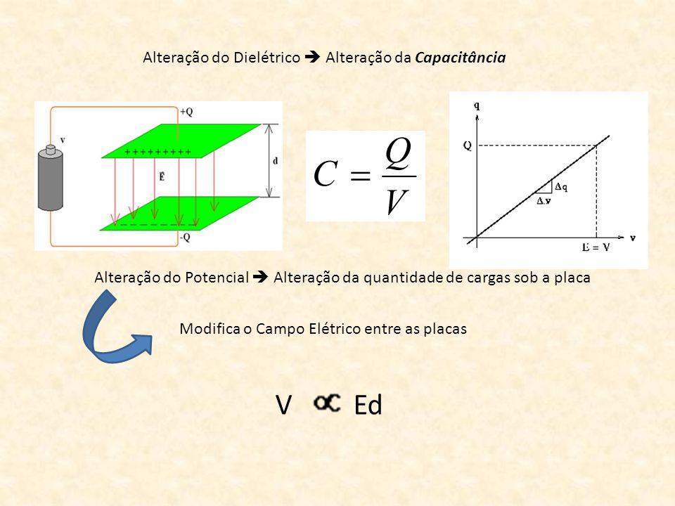 Alteração do Dielétrico Alteração da Capacitância Alteração do Potencial Alteração da quantidade de cargas sob a placa Modifica o Campo Elétrico entre