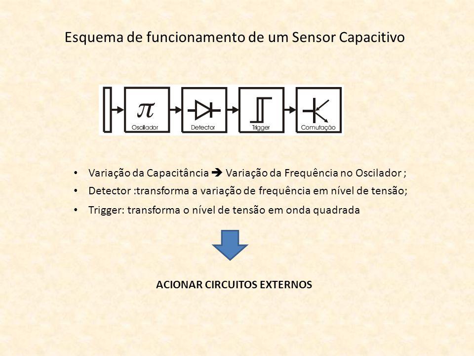 Esquema de funcionamento de um Sensor Capacitivo Variação da Capacitância Variação da Frequência no Oscilador ; Detector :transforma a variação de fre