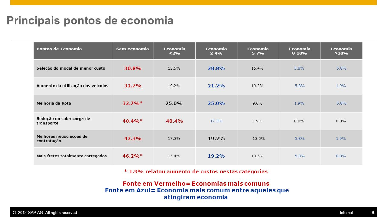 ©2013 SAP AG. All rights reserved.9 Internal Principais pontos de economia Pontos de EconomiaSem economiaEconomia <2% Economia 2-4% Economia 5-7% Econ