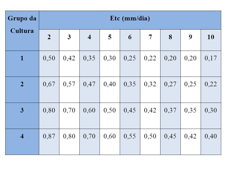 Grupo da Cultura Etc (mm/dia) 2345678910 10,500,420,350,300,250,220,20 0,17 20,670,570,470,400,350,320,270,250,22 30,800,700,600,500,450,420,370,350,30 40,870,800,700,600,550,500,450,420,40
