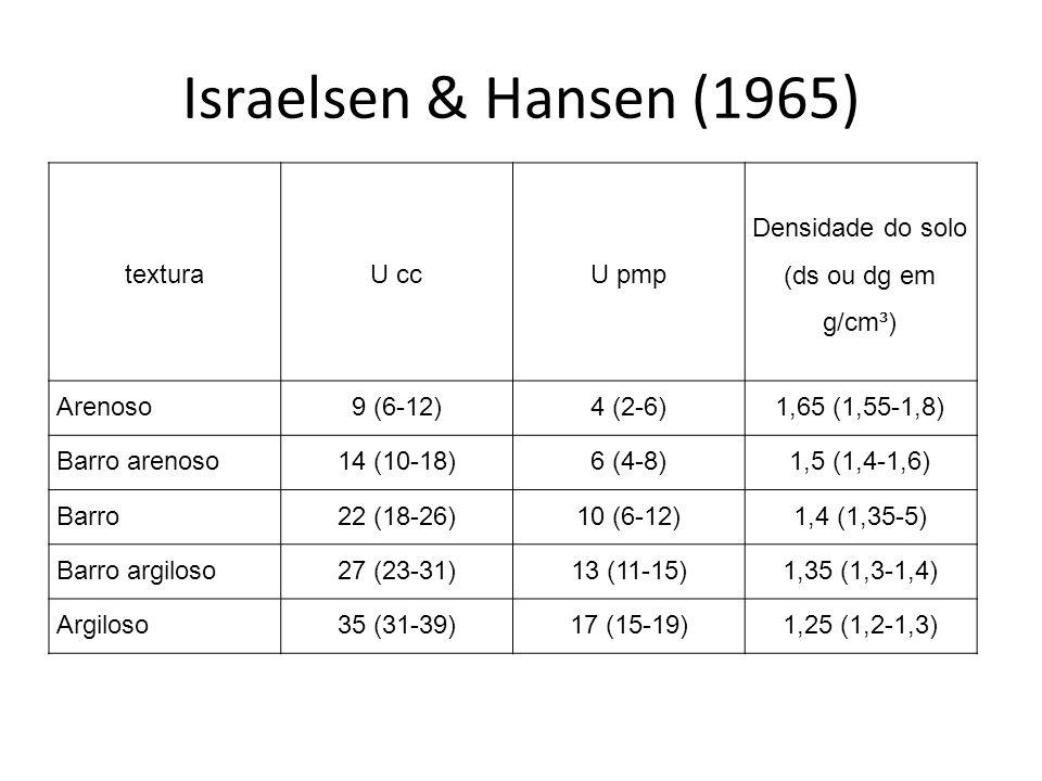 Israelsen & Hansen (1965) texturaU ccU pmp Densidade do solo (ds ou dg em g/cm³) Arenoso9 (6-12)4 (2-6)1,65 (1,55-1,8) Barro arenoso14 (10-18)6 (4-8)1,5 (1,4-1,6) Barro22 (18-26)10 (6-12)1,4 (1,35-5) Barro argiloso27 (23-31)13 (11-15)1,35 (1,3-1,4) Argiloso35 (31-39)17 (15-19)1,25 (1,2-1,3)