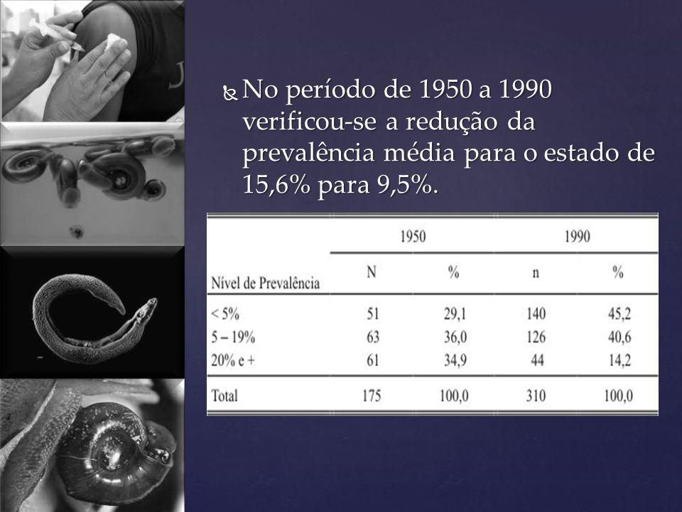 No período de 1950 a 1990 verificou-se a redução da prevalência média para o estado de 15,6% para 9,5%. No período de 1950 a 1990 verificou-se a reduç