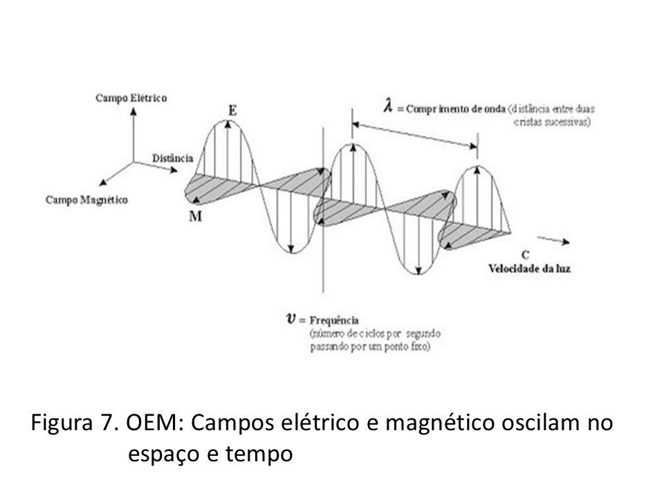 Figura 8. Espectro eletromagnético