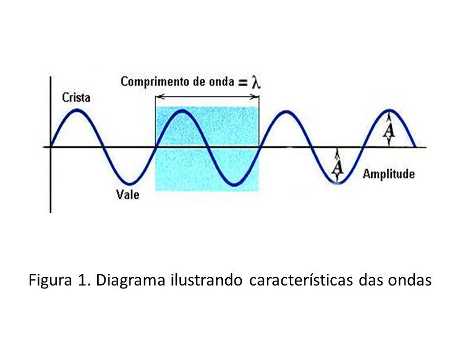 Figura 2. Relações entre as características das ondas