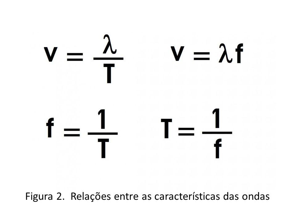 Figura 3. Propriedades das ondas: Reflexão