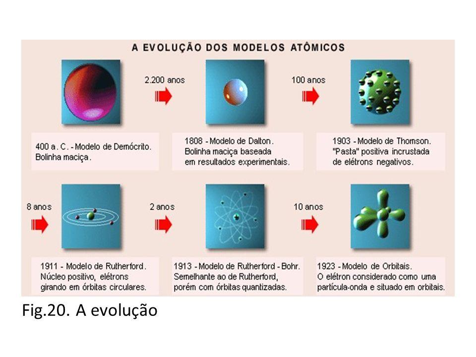 Fig.20. A evolução