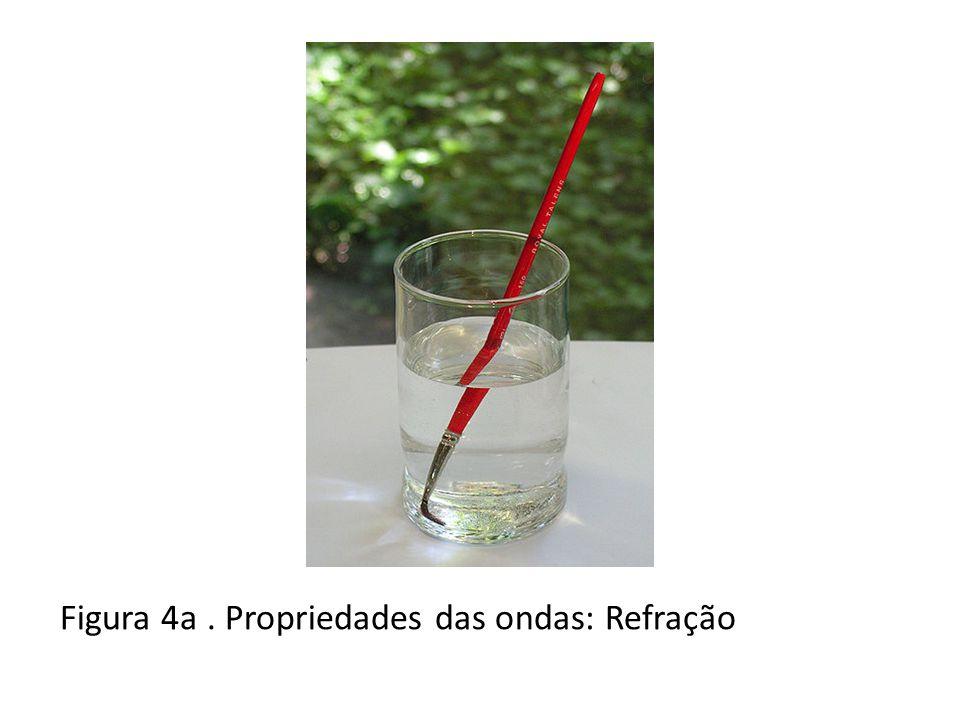 Figura 4 b. Propriedades das ondas: Refração