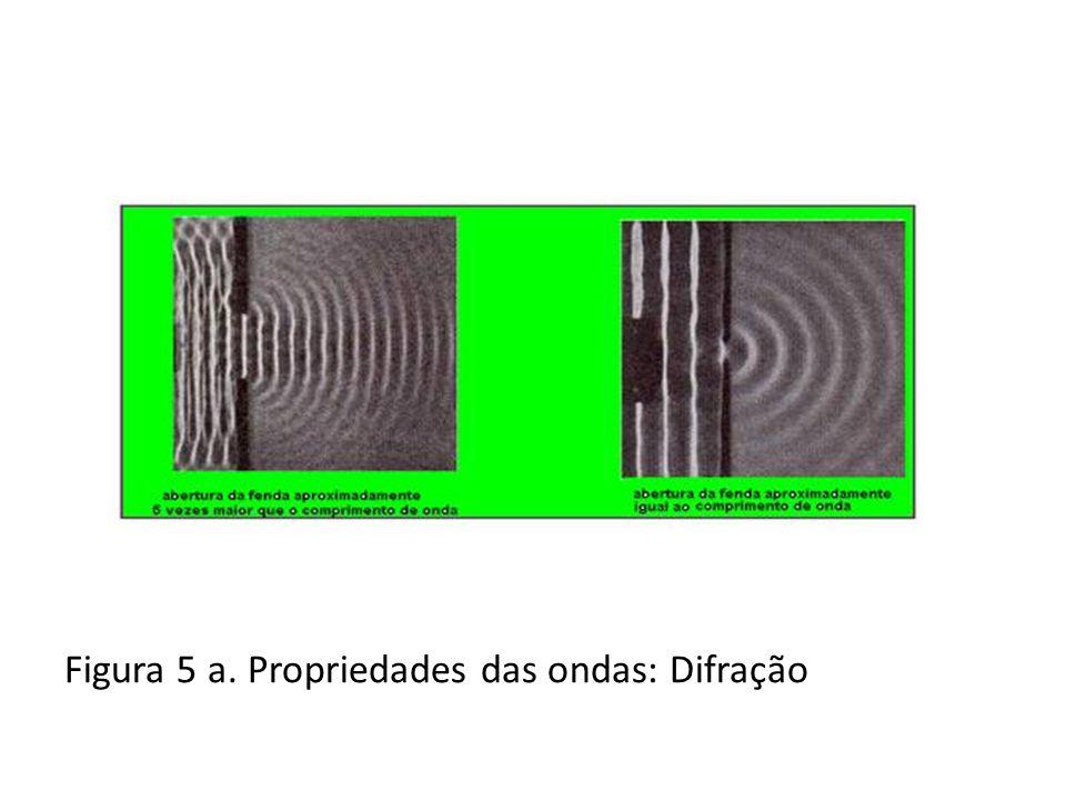 Figura 5 b. Propriedades das ondas: Difração
