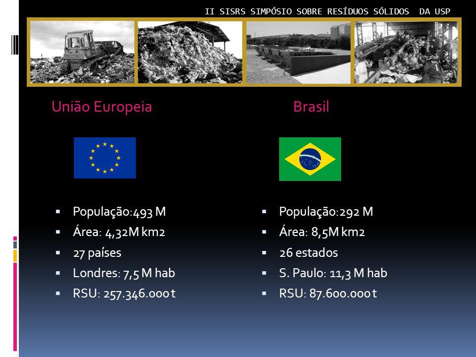 II SISRS SIMPÓSIO SOBRE RESÍDUOS SÓLIDOS DA USP União Europeia População:493 M Área: 4,32M km2 27 países Londres: 7,5 M hab RSU: 257.346.000 t População:292 M Área: 8,5M km2 26 estados S.
