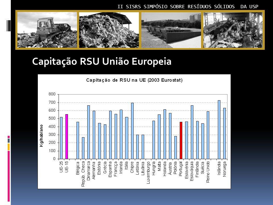 II SISRS SIMPÓSIO SOBRE RESÍDUOS SÓLIDOS DA USP Capitação RSU União Europeia