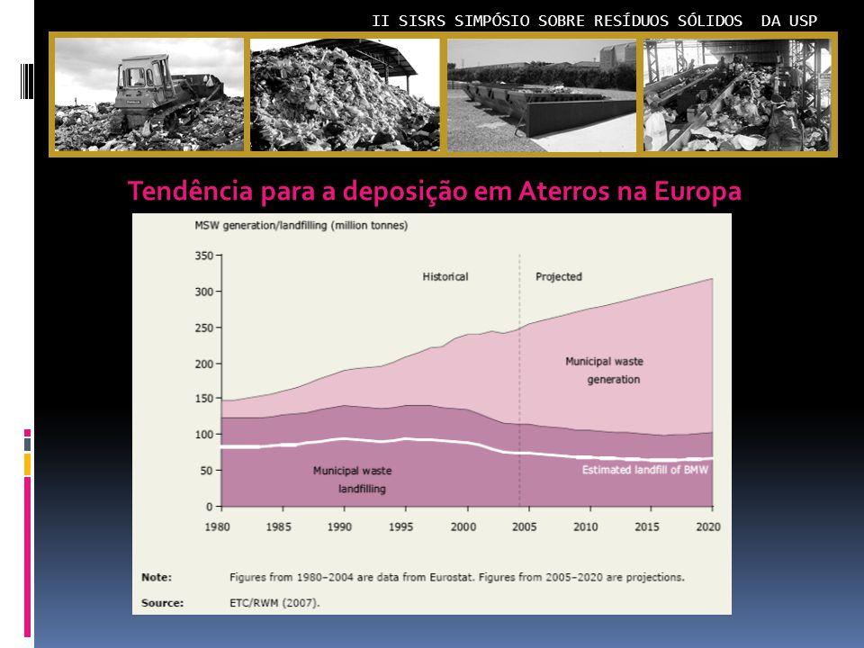II SISRS SIMPÓSIO SOBRE RESÍDUOS SÓLIDOS DA USP Tendência para a deposição em Aterros na Europa