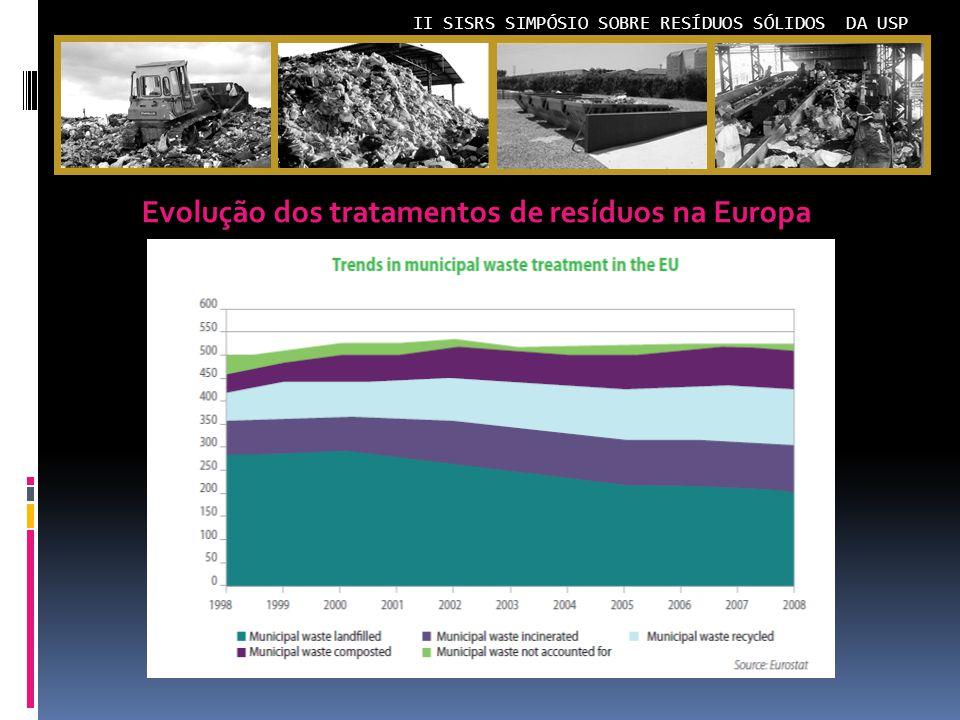 II SISRS SIMPÓSIO SOBRE RESÍDUOS SÓLIDOS DA USP Evolução dos tratamentos de resíduos na Europa