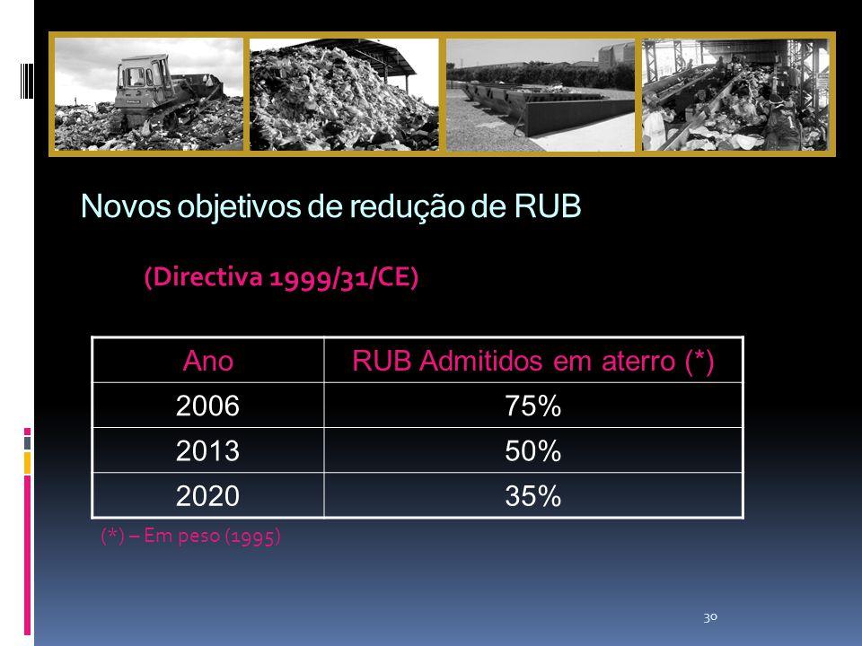 30 AnoRUB Admitidos em aterro (*) 200675% 201350% 202035% (*) – Em peso (1995) (Directiva 1999/31/CE) Novos objetivos de redução de RUB