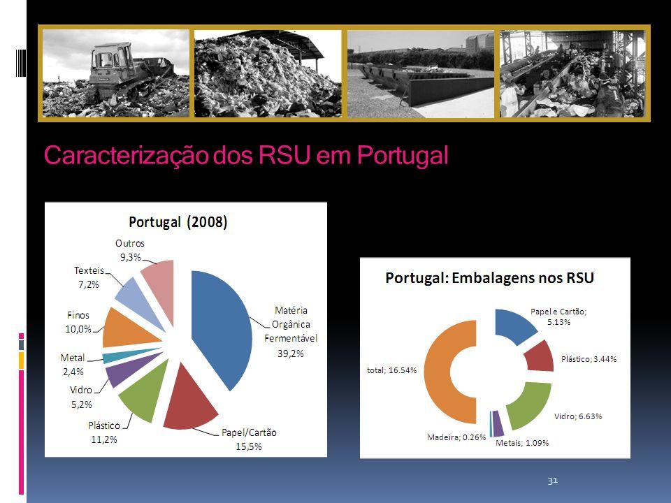 31 Caracterização dos RSU em Portugal