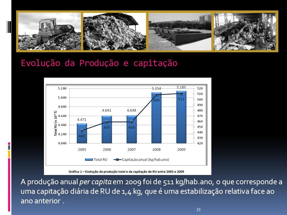 Evolução da Produção e capitação 33 A produção anual per capita em 2009 foi de 511 kg/hab.ano, o que corresponde a uma capitação diária de RU de 1,4 kg, que é uma estabilização relativa face ao ano anterior.
