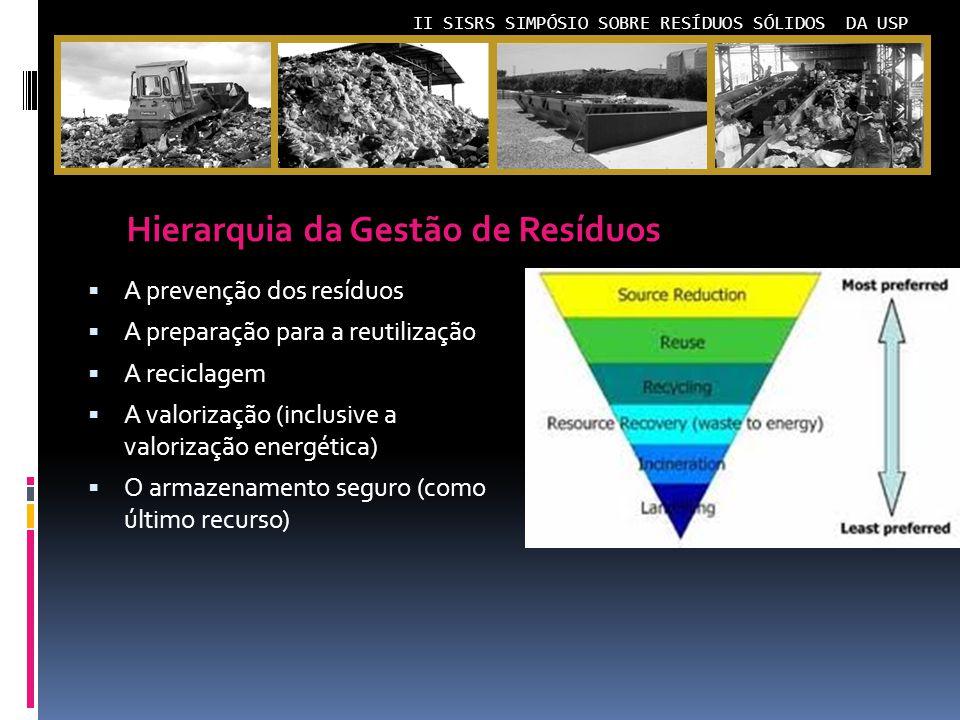 II SISRS SIMPÓSIO SOBRE RESÍDUOS SÓLIDOS DA USP A prevenção dos resíduos A preparação para a reutilização A reciclagem A valorização (inclusive a valorização energética) O armazenamento seguro (como último recurso) Hierarquia da Gestão de Resíduos