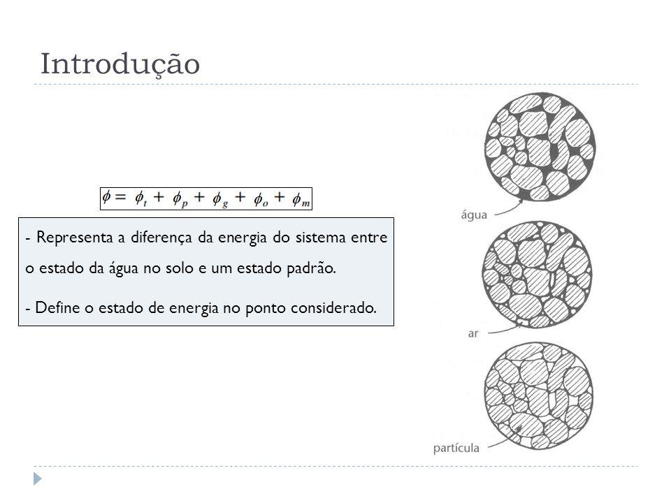 Introdução - Representa a diferença da energia do sistema entre o estado da água no solo e um estado padrão. - Define o estado de energia no ponto con