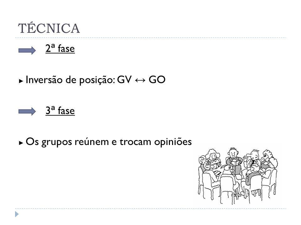 2 ª fase Inversão de posição: GV GO 3 ª fase Os grupos reúnem e trocam opiniões TÉCNICA