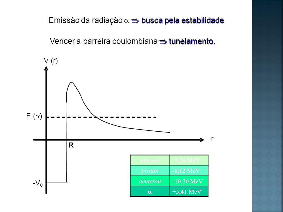 busca pela estabilidade Emissão da radiação busca pela estabilidade tunelamento.