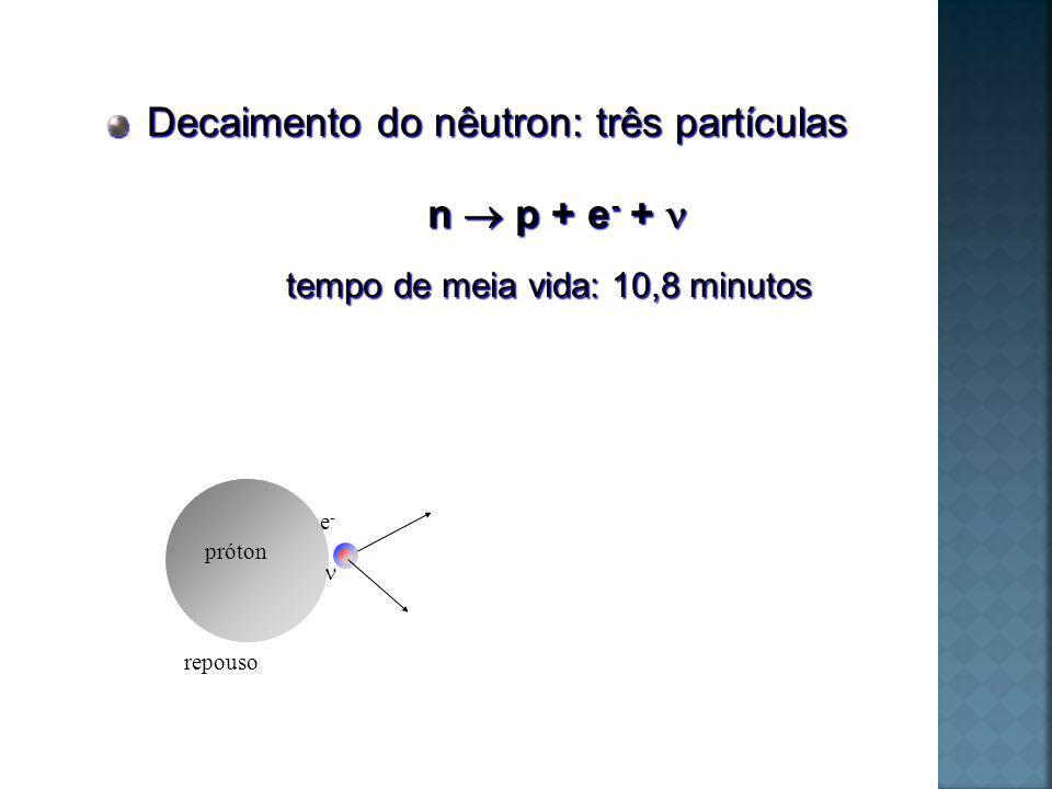 nêutron repouso e-e- próton Decaimento do nêutron: três partículas n p + e - + n p + e - + tempo de meia vida: 10,8 minutos tempo de meia vida: 10,8 minutos