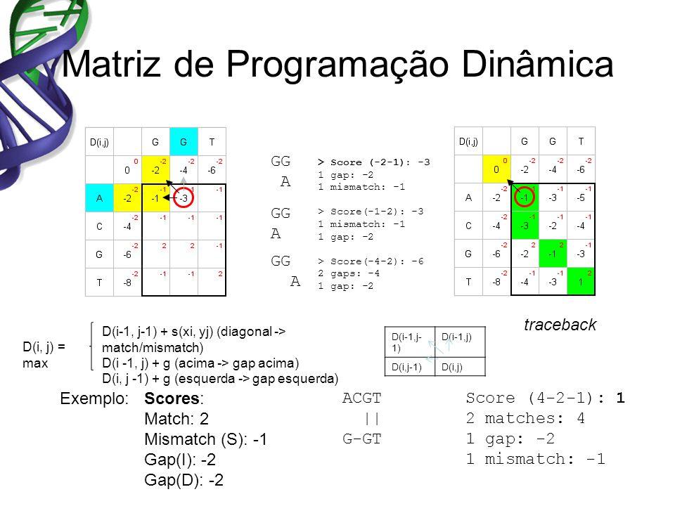 Matriz de Programação Dinâmica Exemplo: ACGT || G-GT Scores: Match: 2 Mismatch (S): -1 Gap(I): -2 Gap(D): -2 Score (4-2-1): 1 2 matches: 4 1 gap: -2 1 mismatch: -1 D(i, j) = max D(i-1, j-1) + s(xi, yj) (diagonal -> match/mismatch) D(i -1, j) + g (acima -> gap acima) D(i, j -1) + g (esquerda -> gap esquerda) D(i-1,j- 1) D(i-1,j) D(i,j-1)D(i,j) traceback GG A > Score (-2-1): -3 1 gap: -2 1 mismatch: -1 > Score(-1-2): -3 1 mismatch: -1 1 gap: -2 > Score(-4-2): -6 2 gaps: -4 1 gap: -2 GG A GG A