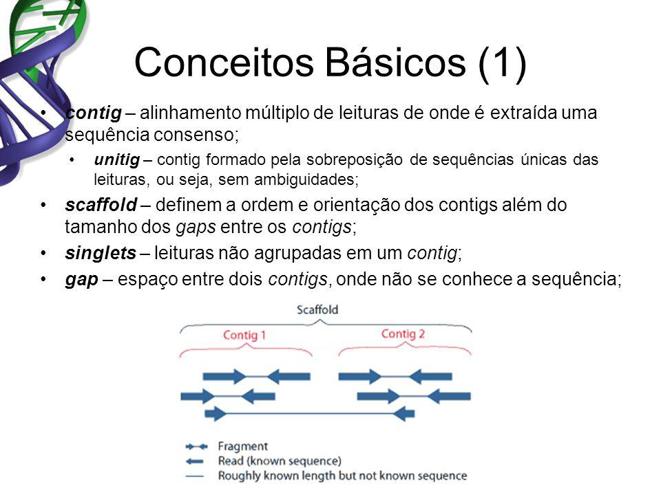 Gap Conceitos Básicos (1) contig – alinhamento múltiplo de leituras de onde é extraída uma sequência consenso; unitig – contig formado pela sobreposiç