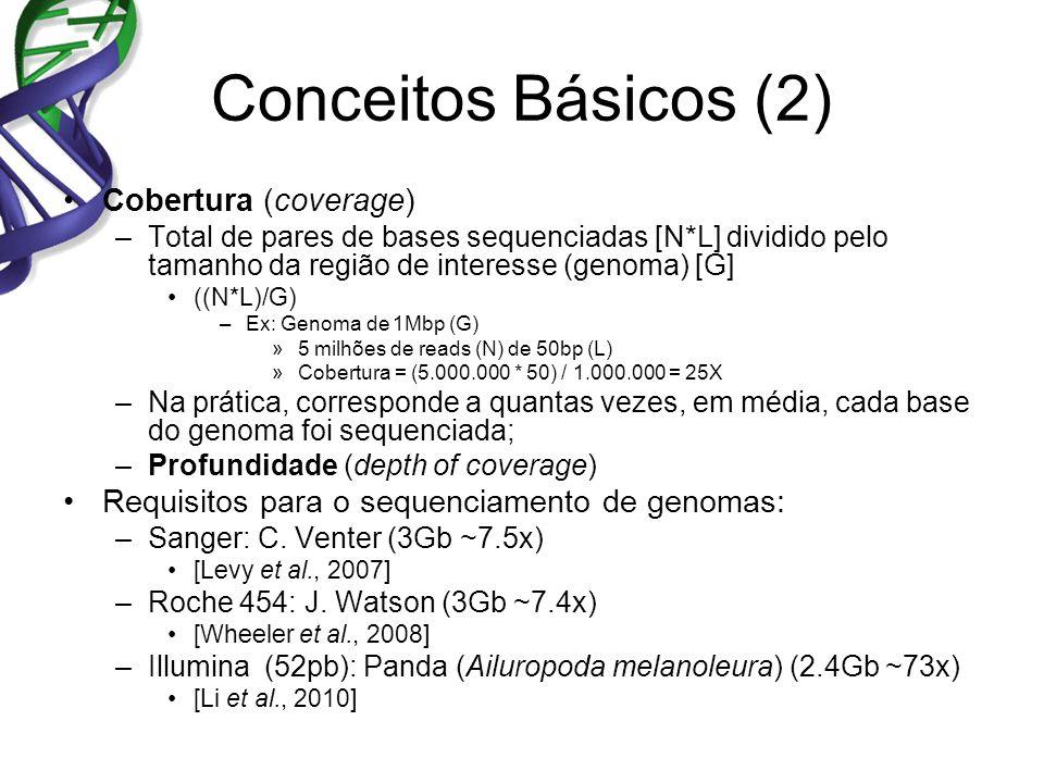 Conceitos Básicos (2) Cobertura (coverage) –Total de pares de bases sequenciadas [N*L] dividido pelo tamanho da região de interesse (genoma) [G] ((N*L)/G) –Ex: Genoma de 1Mbp (G) »5 milhões de reads (N) de 50bp (L) »Cobertura = (5.000.000 * 50) / 1.000.000 = 25X –Na prática, corresponde a quantas vezes, em média, cada base do genoma foi sequenciada; –Profundidade (depth of coverage) Requisitos para o sequenciamento de genomas: –Sanger: C.