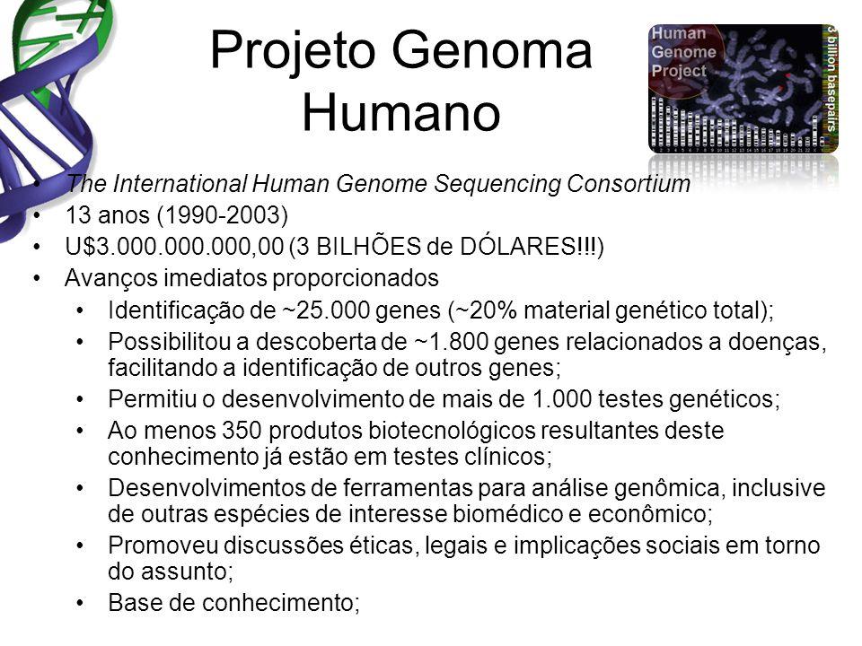 Projeto Genoma Humano The International Human Genome Sequencing Consortium 13 anos (1990-2003) U$3.000.000.000,00 (3 BILHÕES de DÓLARES!!!) Avanços imediatos proporcionados Identificação de ~25.000 genes (~20% material genético total); Possibilitou a descoberta de ~1.800 genes relacionados a doenças, facilitando a identificação de outros genes; Permitiu o desenvolvimento de mais de 1.000 testes genéticos; Ao menos 350 produtos biotecnológicos resultantes deste conhecimento já estão em testes clínicos; Desenvolvimentos de ferramentas para análise genômica, inclusive de outras espécies de interesse biomédico e econômico; Promoveu discussões éticas, legais e implicações sociais em torno do assunto; Base de conhecimento;