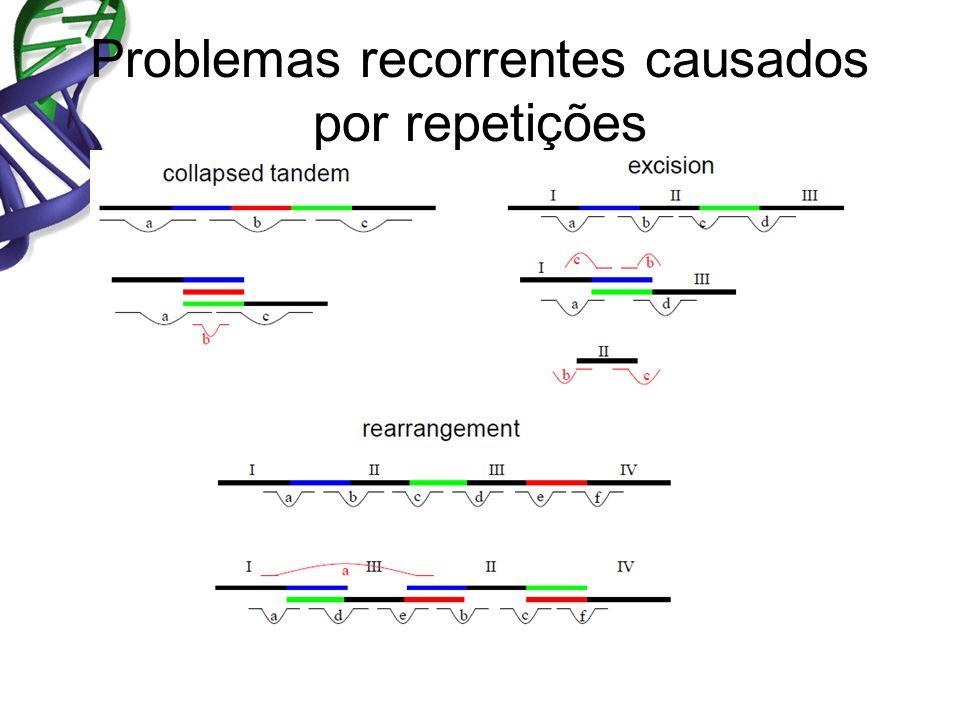 Problemas recorrentes causados por repetições