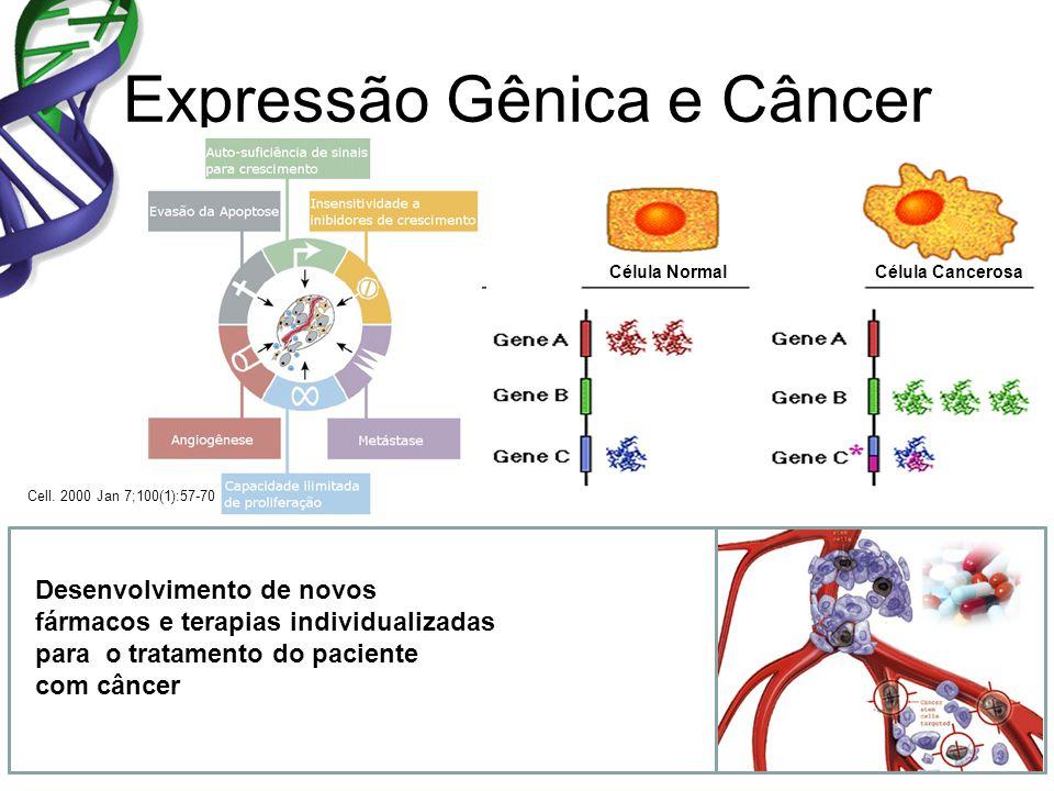 Gene A Gene B Gene C Células Normais Células do Tumor oncogene supressor tumoral Expressão Gênica e Câncer Célula NormalCélula Cancerosa Cell. 2000 Ja