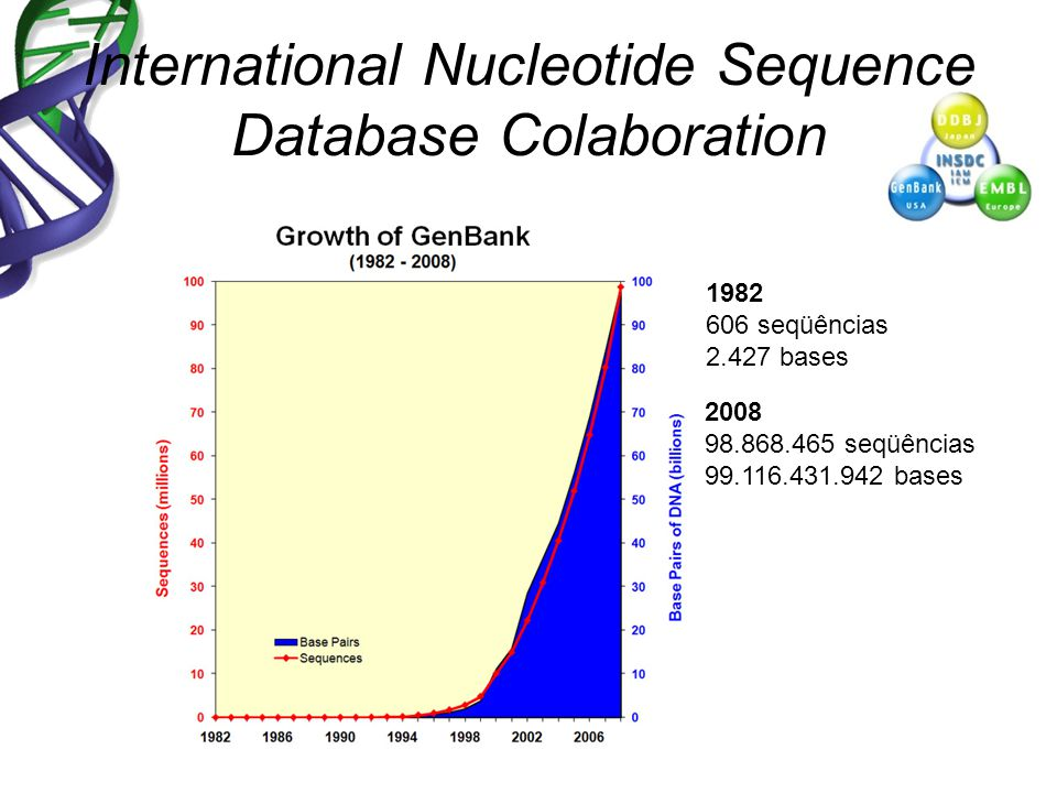 International Nucleotide Sequence Database Colaboration 2008 98.868.465 seqüências 99.116.431.942 bases 1982 606 seqüências 2.427 bases