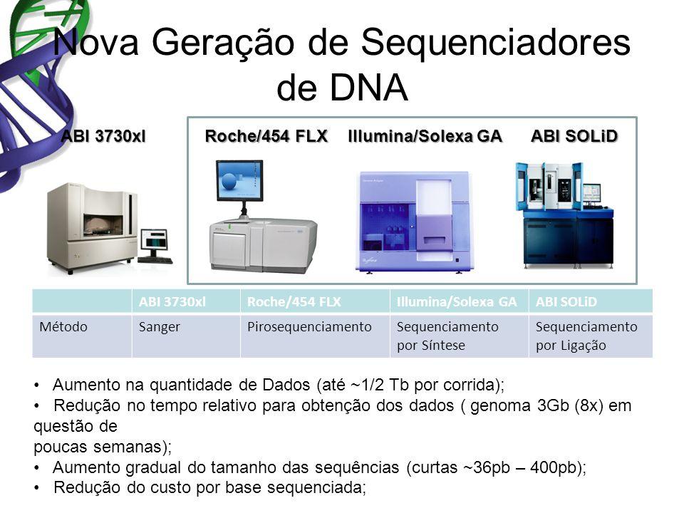 Nova Geração de Sequenciadores de DNA Roche/454 FLX Illumina/Solexa GA ABI SOLiD ABI 3730xl Roche/454 FLXIllumina/Solexa GAABI SOLiD MétodoSangerPirosequenciamentoSequenciamento por Síntese Sequenciamento por Ligação Aumento na quantidade de Dados (até ~1/2 Tb por corrida); Redução no tempo relativo para obtenção dos dados ( genoma 3Gb (8x) em questão de poucas semanas); Aumento gradual do tamanho das sequências (curtas ~36pb – 400pb); Redução do custo por base sequenciada;