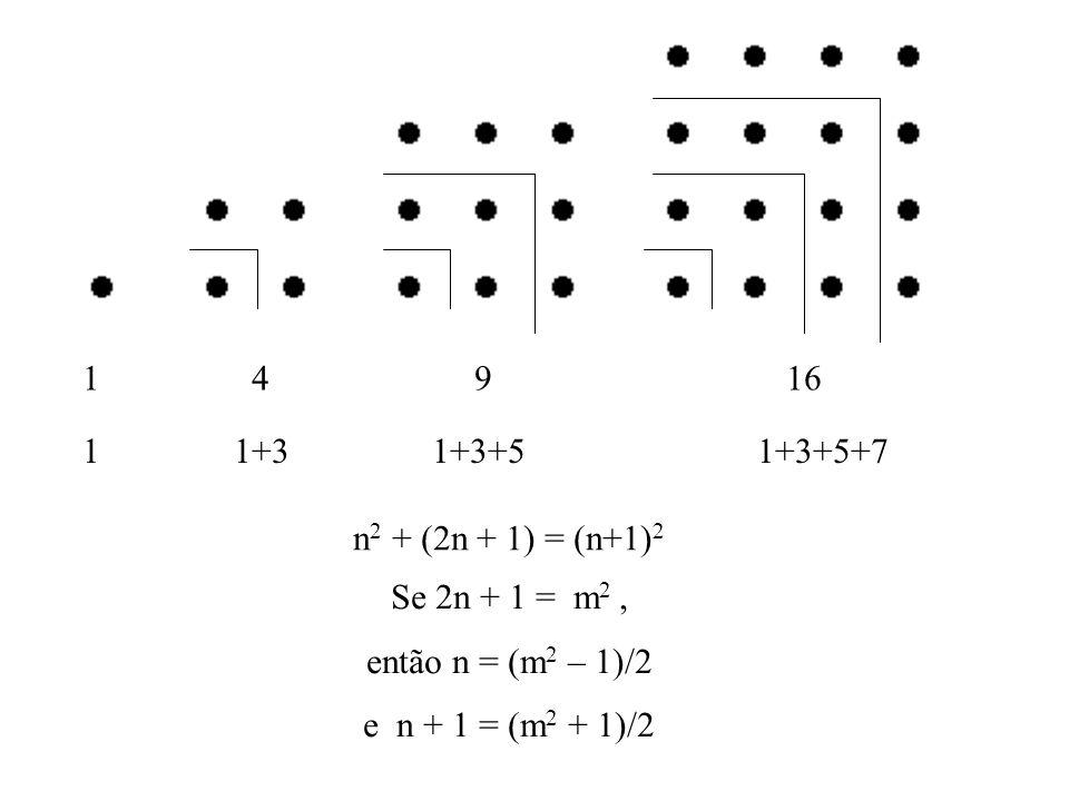 1 4 9 16 1 1+3 1+3+5 1+3+5+7 n 2 + (2n + 1) = (n+1) 2 Se 2n + 1 = m 2, então n = (m 2 – 1)/2 e n + 1 = (m 2 + 1)/2