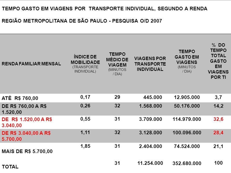 TEMPO GASTO EM VIAGENS POR TRANSPORTE INDIVIDUAL, SEGUNDO A RENDA REGIÃO METROPOLITANA DE SÃO PAULO - PESQUISA O/D 2007 RENDA FAMILIAR MENSAL ÍNDICE D