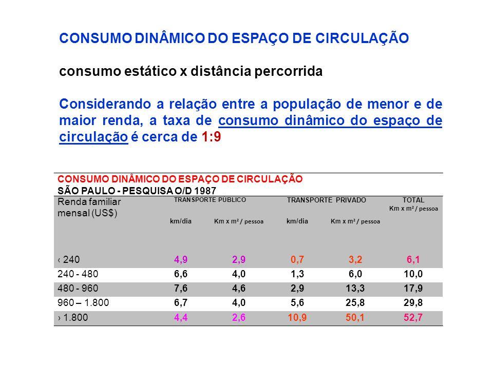 CONSUMO DINÂMICO DO ESPAÇO DE CIRCULAÇÃO SÃO PAULO - PESQUISA O/D 1987 Renda familiar mensal (US$) TRANSPORTE PÚBLICO TRANSPORTE PRIVADOTOTAL Km x m ²
