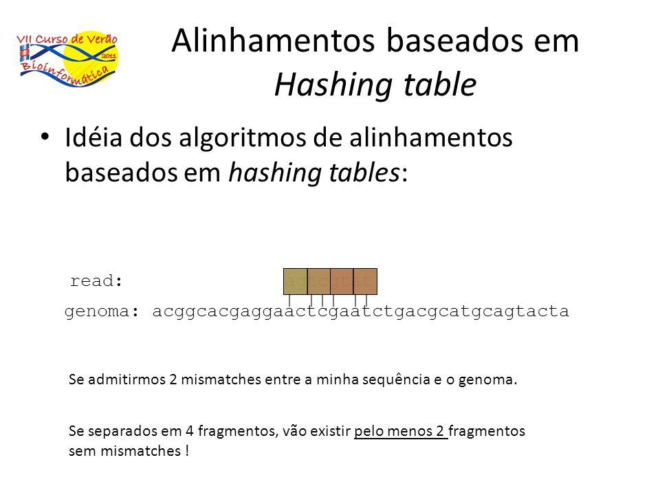 Alinhamentos baseados em Hashing table Idéia dos algoritmos de alinhamentos baseados em hashing tables: genoma: acggcacgaggaactcgaatctgacgcatgcagtacta