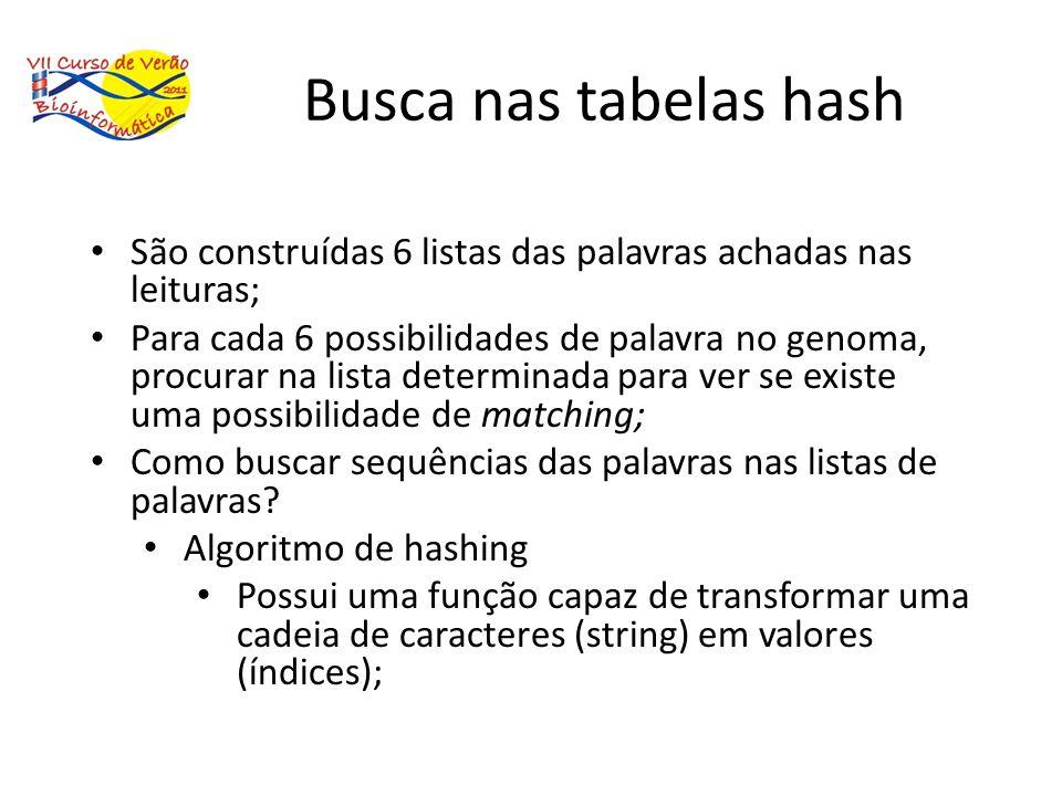 Busca nas tabelas hash São construídas 6 listas das palavras achadas nas leituras; Para cada 6 possibilidades de palavra no genoma, procurar na lista
