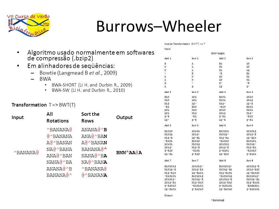 Burrows–Wheeler Algoritmo usado normalmente em softwares de compressão (.bzip2) Em alinhadores de seqüências: – Bowtie (Langmead B et al., 2009) – BWA