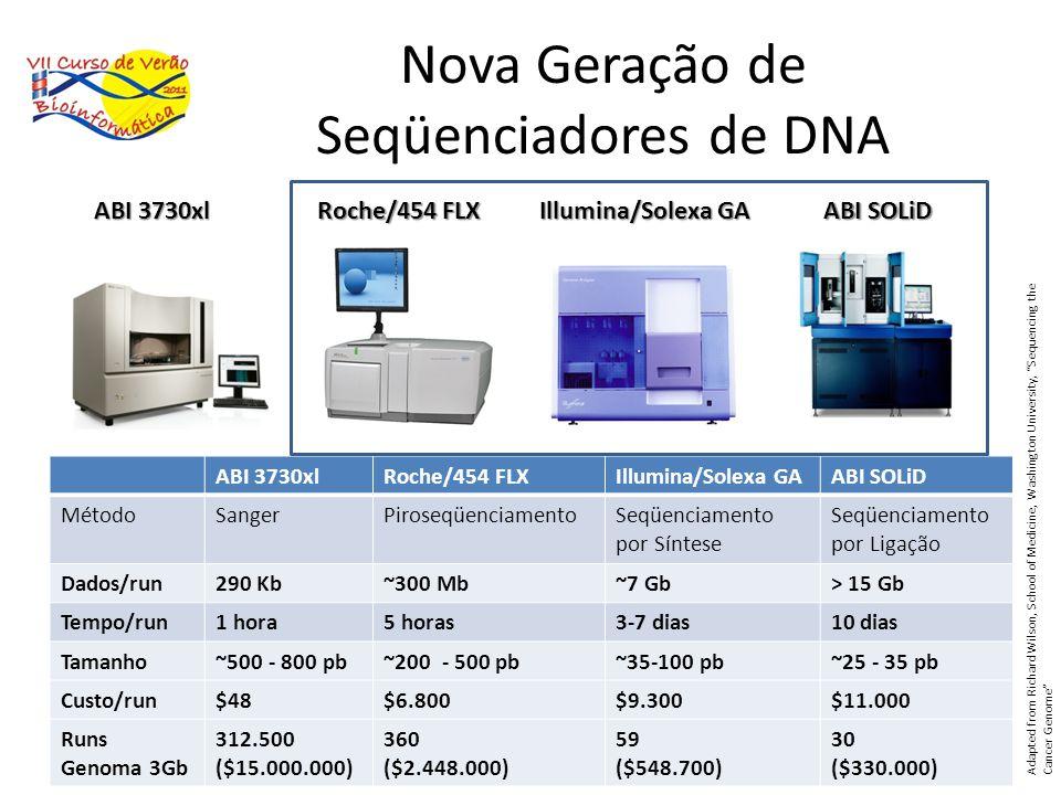 Nova Geração de Seqüenciadores de DNA Roche/454 FLX Illumina/Solexa GA ABI SOLiD ABI 3730xl Roche/454 FLXIllumina/Solexa GAABI SOLiD MétodoSangerPiros