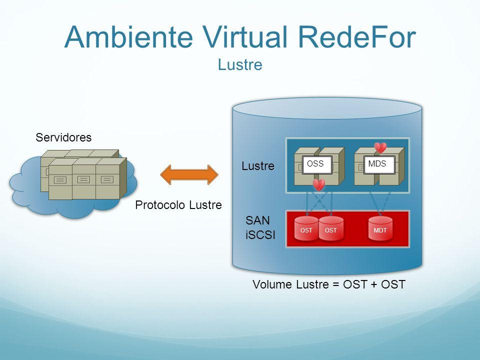 Ambiente Virtual RedeFor Lustre Servidores SAN iSCSI OST MDT Lustre OSSMDS Volume Lustre = OST + OST Protocolo Lustre