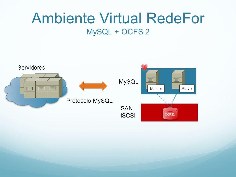 Ambiente Virtual RedeFor MySQL + OCFS 2 Servidores SAN iSCSI OCFS2 MySQL Master Protocolo MySQL Slave