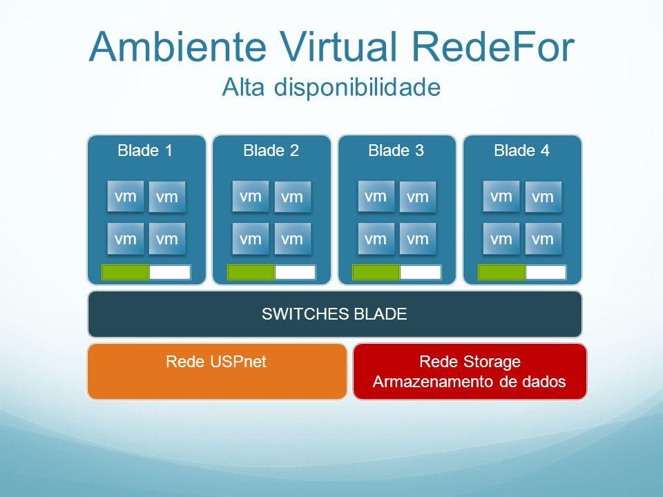 Ambiente Virtual RedeFor Alta disponibilidade SWITCHES BLADE Rede Storage Armazenamento de dados Rede USPnet Blade 1 vm Blade 2 vm Blade 3 vm Blade 4