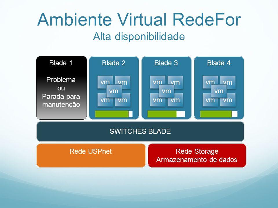 Ambiente Virtual RedeFor Alta disponibilidade SWITCHES BLADE Rede Storage Armazenamento de dados Rede USPnet Blade 1 Problema ou Parada para manutençã