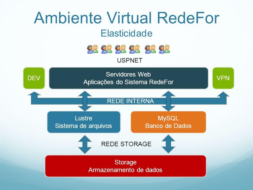 Ambiente Virtual RedeFor Elasticidade Servidores Web Aplicações do Sistema RedeFor Lustre Sistema de arquivos MySQL Banco de Dados DEV Storage Armazen