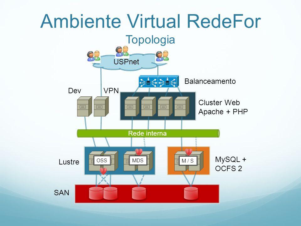 SAN Lustre MySQL + OCFS 2 OSSMDS M / S Cluster Web Apache + PHP Dev Balanceamento VPN USPnet Rede interna Ambiente Virtual RedeFor Topologia