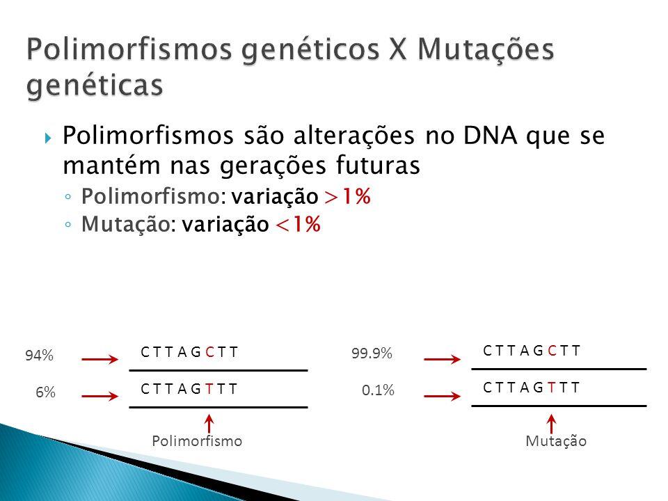 Polimorfismos são alterações no DNA que se mantém nas gerações futuras Polimorfismo: variação >1% Mutação: variação <1% C T T A G C T T C T T A G T T T Polimorfismo C T T A G C T T C T T A G T T T Mutação 94% 6% 99.9% 0.1%