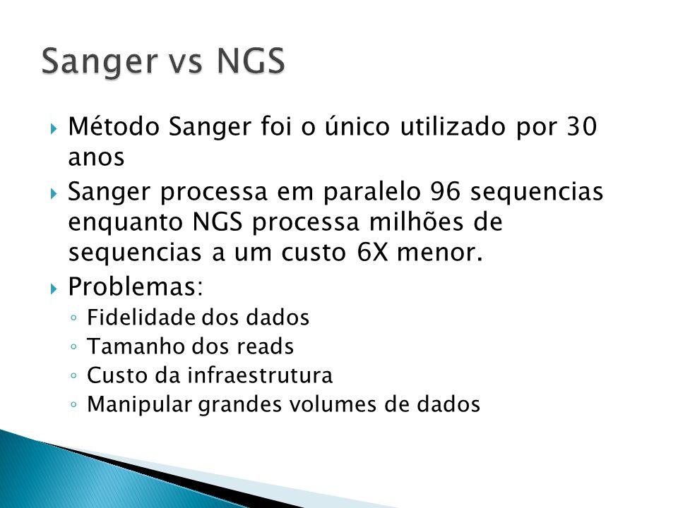 Método Sanger foi o único utilizado por 30 anos Sanger processa em paralelo 96 sequencias enquanto NGS processa milhões de sequencias a um custo 6X menor.
