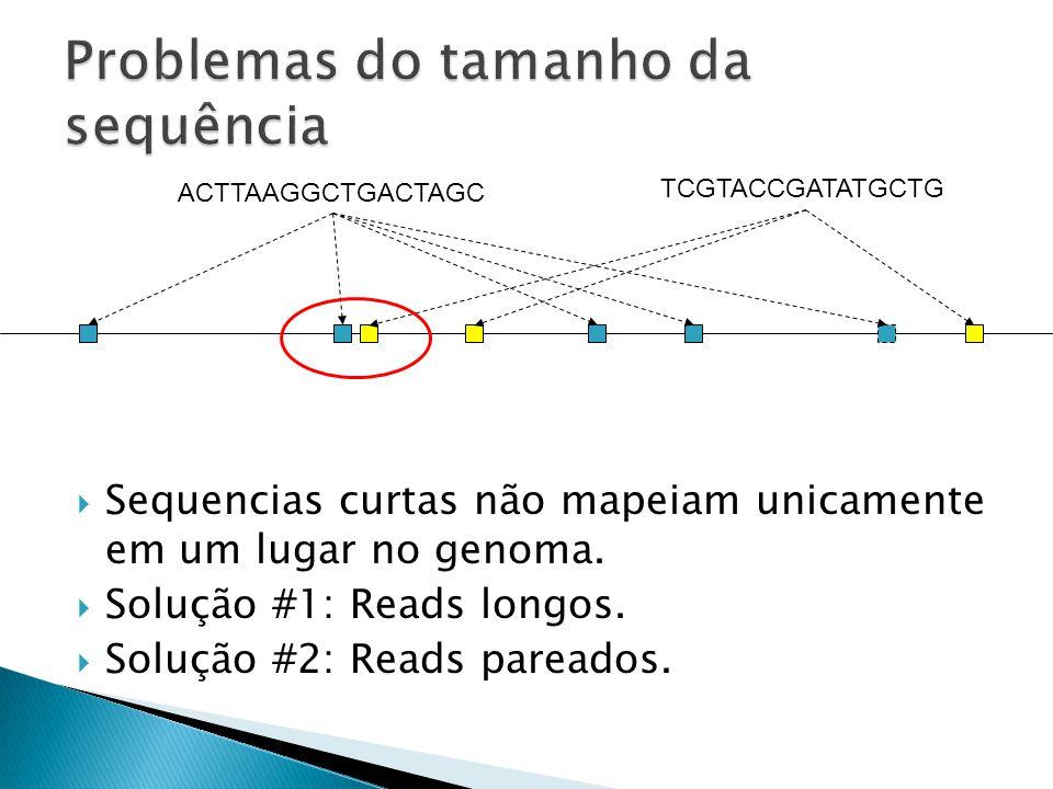 Sequencias curtas não mapeiam unicamente em um lugar no genoma.