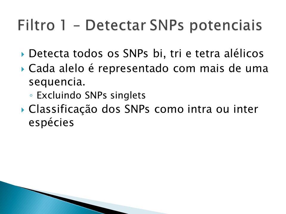 Detecta todos os SNPs bi, tri e tetra alélicos Cada alelo é representado com mais de uma sequencia.